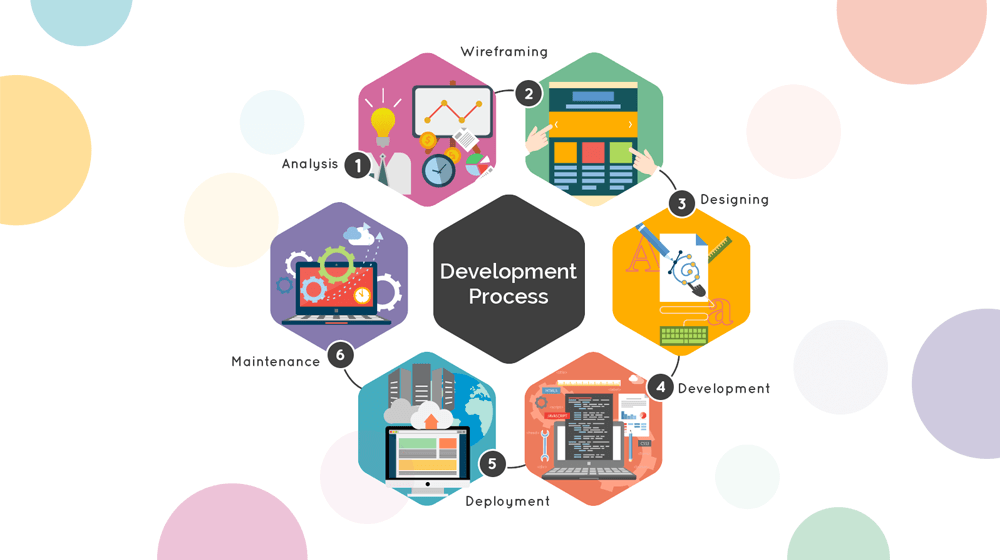 Custom Software Development, Informatics for Technology LLC | Oman
